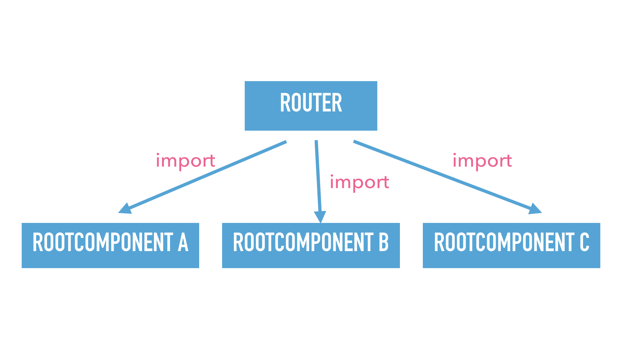 Slide text: Example dependency tree with router and 3 root components. Router imports root components.