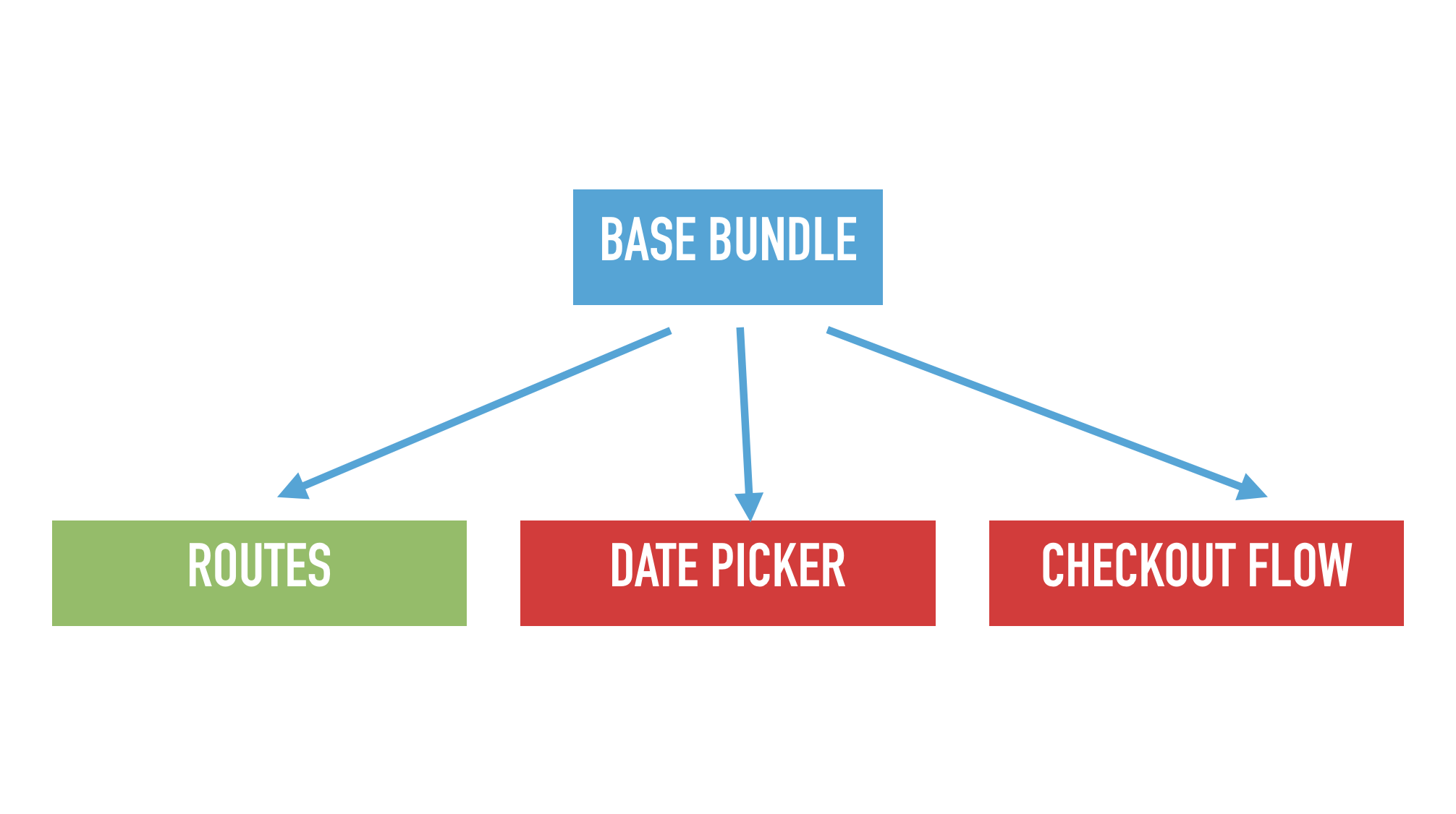 Slide text: Base bundle pointing to 3 different dependencies.