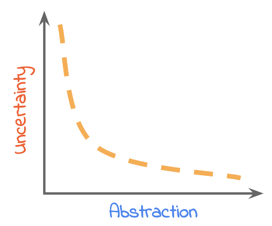 Graph showing very unscientifically how uncertainty and abstraction should be related to another.