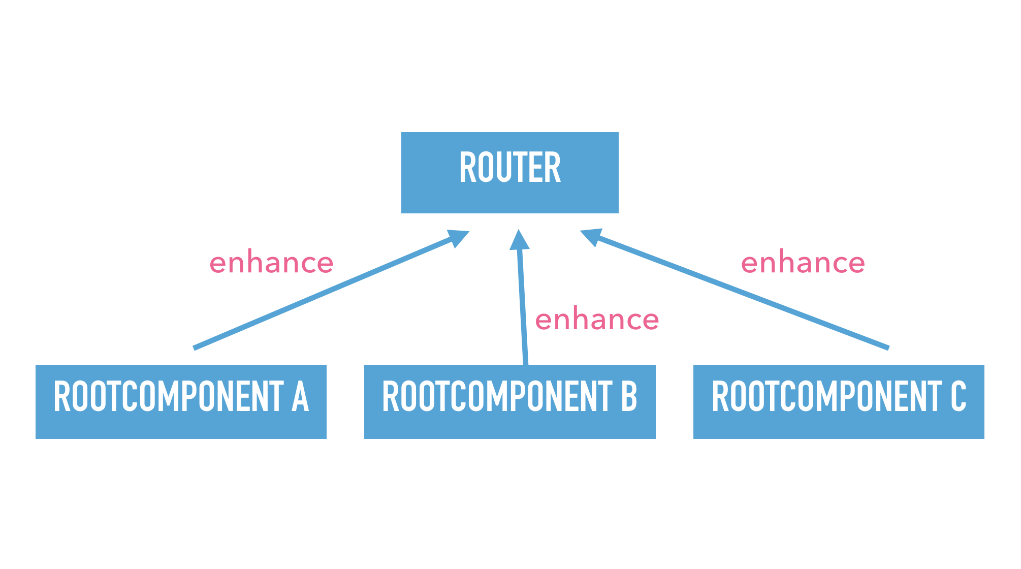 Slide text: Example dependency tree with router and 3 root components. Root components enhance router.